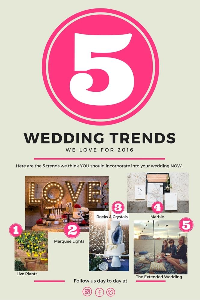 Blog 5 Trends